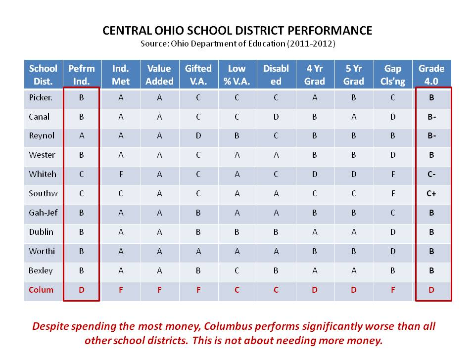 "Comparing Central Ohio school districts, one thing is clear: Columbus,  which spends more money, has the worst performance, rating out at a ""D.""  Looking at ..."