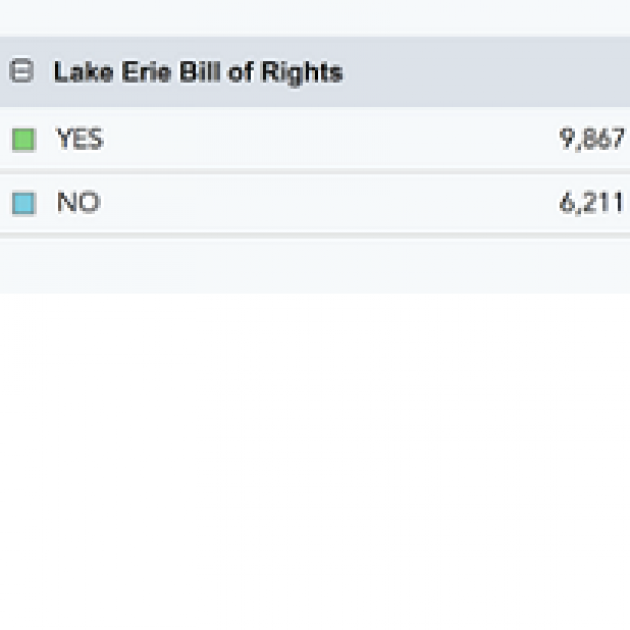 Words Lake Erie Bill of Rights and a Yes column with 9.887 and the NO column with 6.211