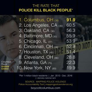 List of cities and police killings